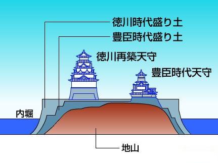 大阪城本丸推定断面図