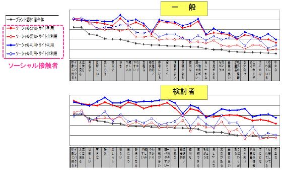 suumo好意度・利用意向グラフ