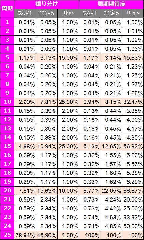 シンデレラブレイド2-ゾーン天井周期振り分け期待度2