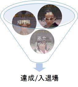 長篠奇襲手順図