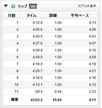 春日井10km