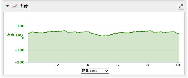 鈴鹿10km②