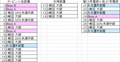 検証テーブル(2013年12月1日)