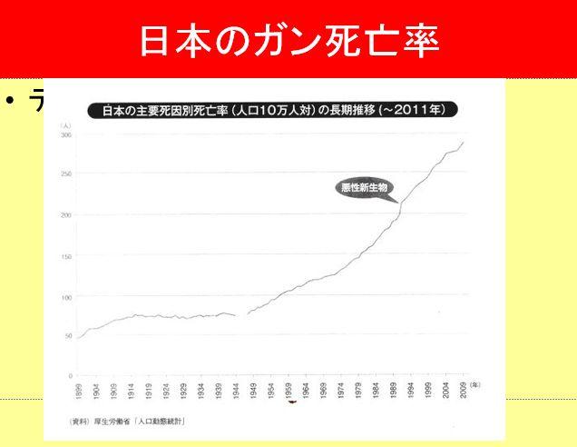 日本のがんの志望者数