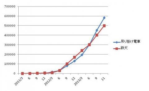 50万グラフ