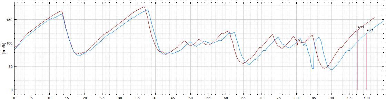 graph20120724セントラルNCvsハチロク