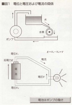 電圧と電流の関係