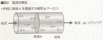電流の単位