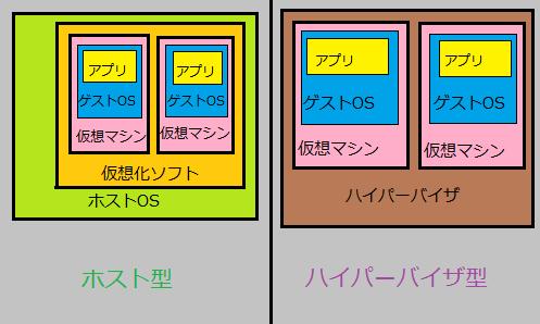仮想化技術の図