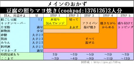 豆腐の照りマヨ焼き(cookpad:1376126)_エンジニア風レシピ