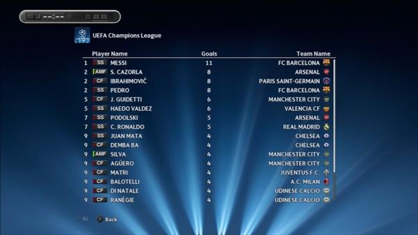 1年目UEFA CLゴールランキング