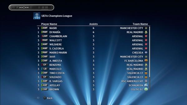 1年目UEFA CLアシストランキング