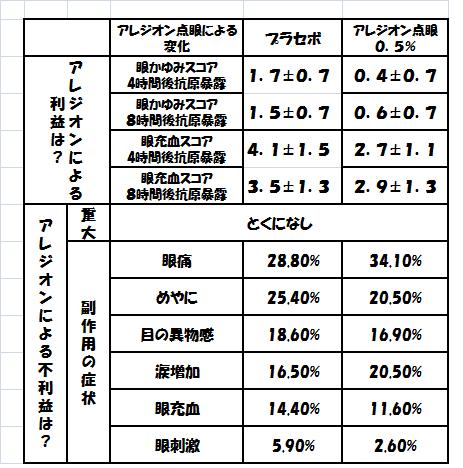 アレジオンリスク表