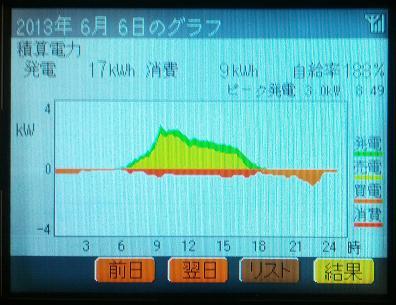 20130606_graph.jpg