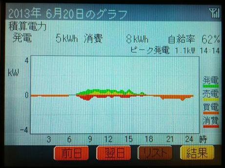 20130620_graph.jpg