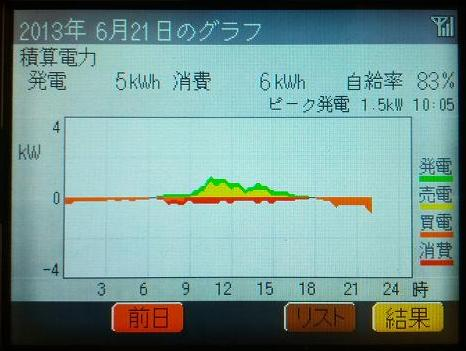 20130621_graph.jpg