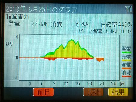 201306225_graph.jpg