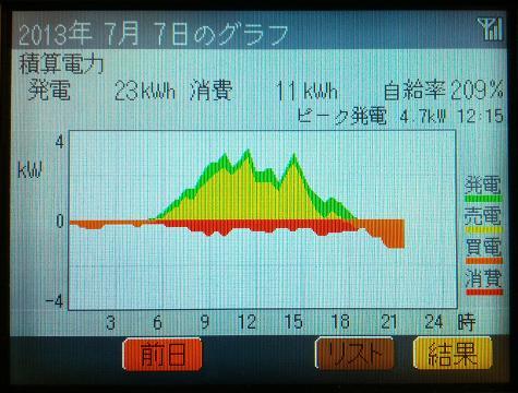 20130707_graph.jpg