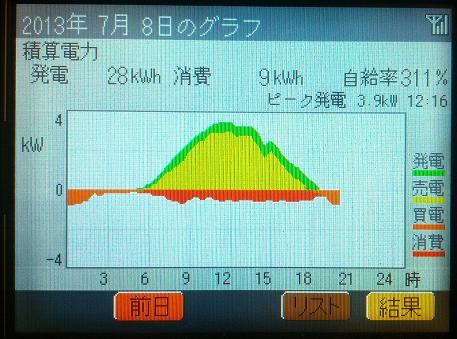 20130708_graph.jpg