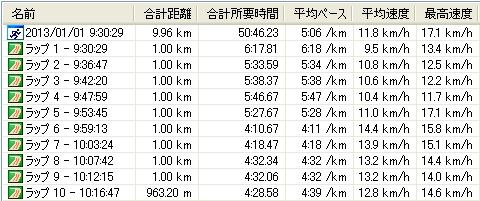 130101元旦マラソン
