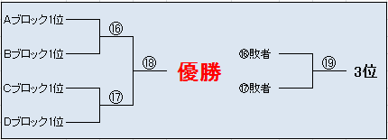新春ぽけてく杯決勝トーナメント対戦表