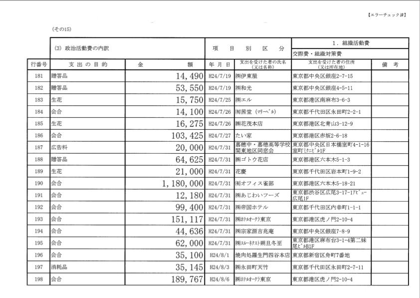 麻生太郎2012年度政治資金収支報告書4