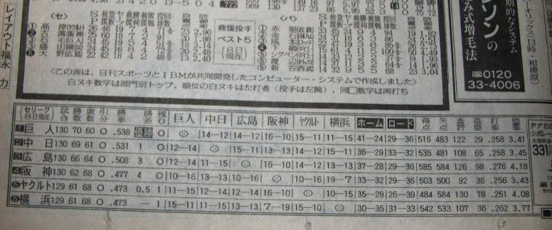 1994セ勝敗表