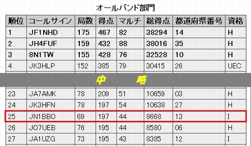 13_電通大コンテスト結果