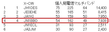 13_オール千葉コンテスト結果