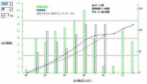 14_11東京CW・QSOレートグラフ