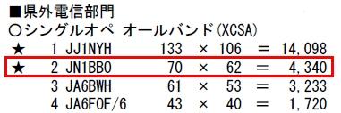14_オール神奈川コンテスト結果