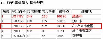 14_ALL JA1コンテスト結果(総合)