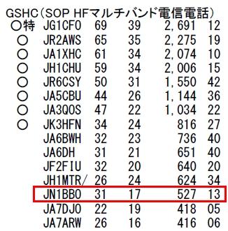 14_オール秋田コンテスト結果(HFマルチバンド)