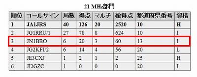 14_電通大コンテスト結果
