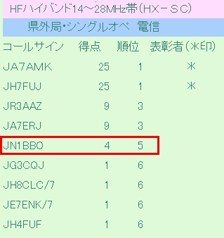 14_オール岡山コンテスト結果HX