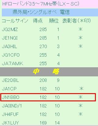 14_オール岡山コンテスト結果LX