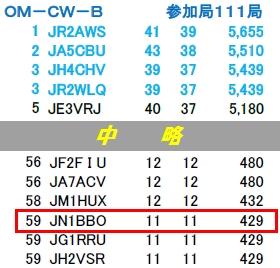 14_JLRSパーティコンテストCW結果