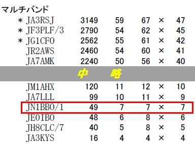 14_オール大阪コンテスト結果