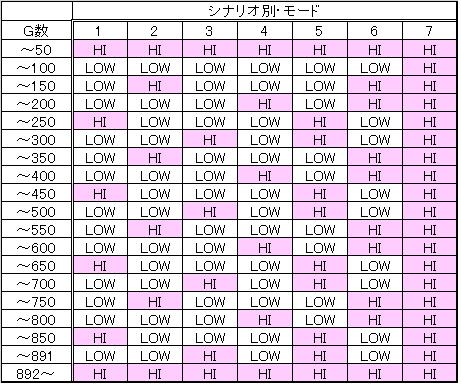 化物語・シナリオ・HI・LOW・振り分け