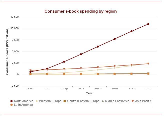 電子書籍リーダー 市場の規模