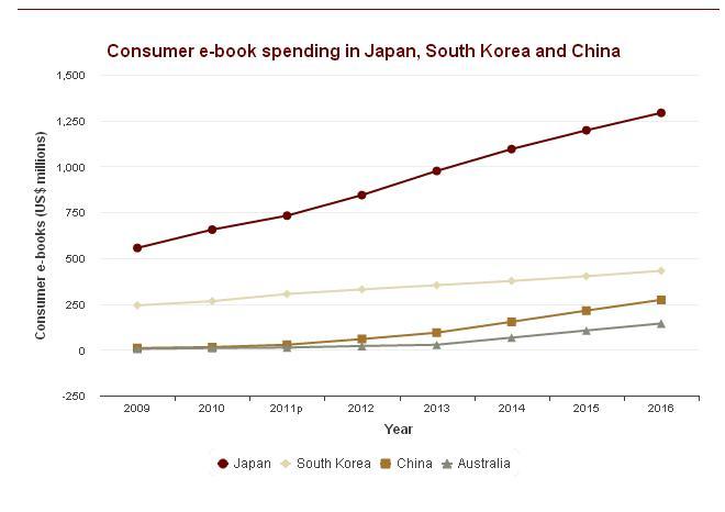 日本の電子書籍市場の成長 規模の予測