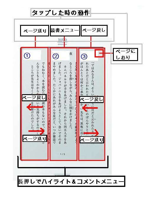 kobo touch コボタッチ ページの送り方 進み方 移動の仕方