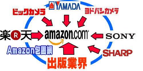 amazon対楽天 出版業界 電子書籍 kobo