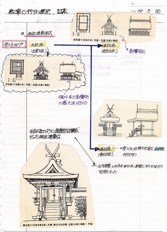 神社形式(大社造・住吉造)