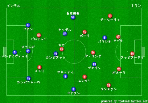 Inter_vs_AC_Milan_2013-14_pre.png
