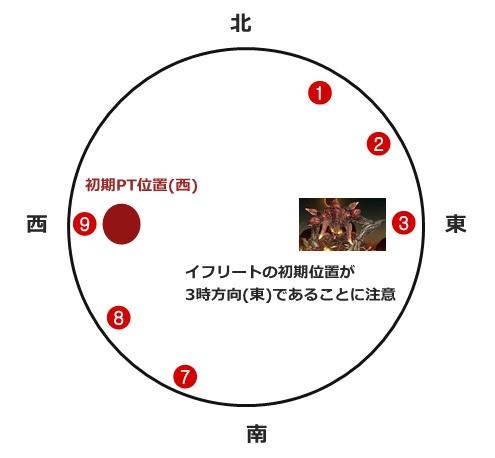 サラミ安置図