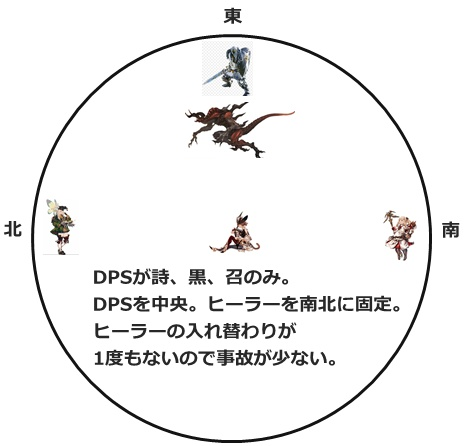 DPS中央式