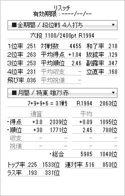 tenhou_prof_20120531.png