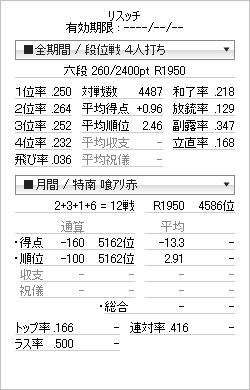 tenhou_prof_20120717.png