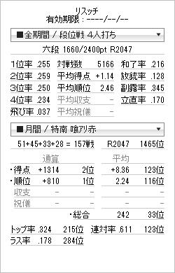 tenhou_prof_20121218.png